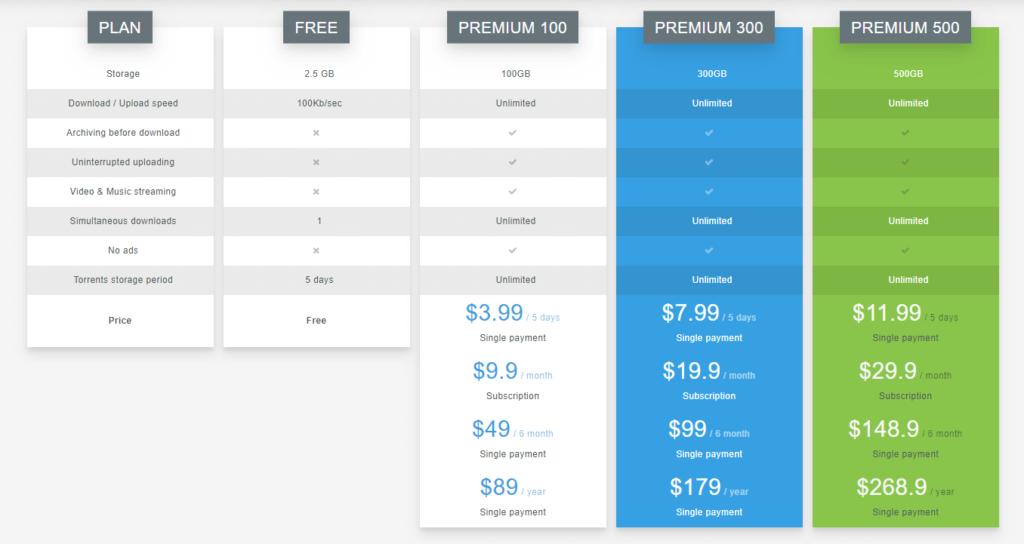 Bytebx Pricelist